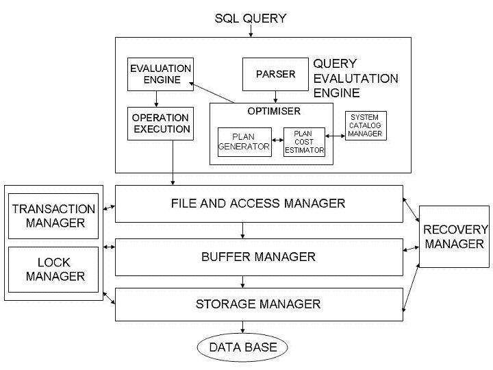 university dbms project How do i learn dbms university management system part 1 by the end of it, you should aim to create a dbms project of your choice.